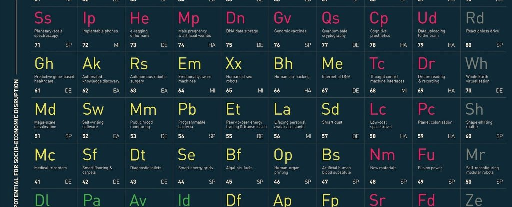 Scientists have created the periodic table in advanced and breakthrough technologies