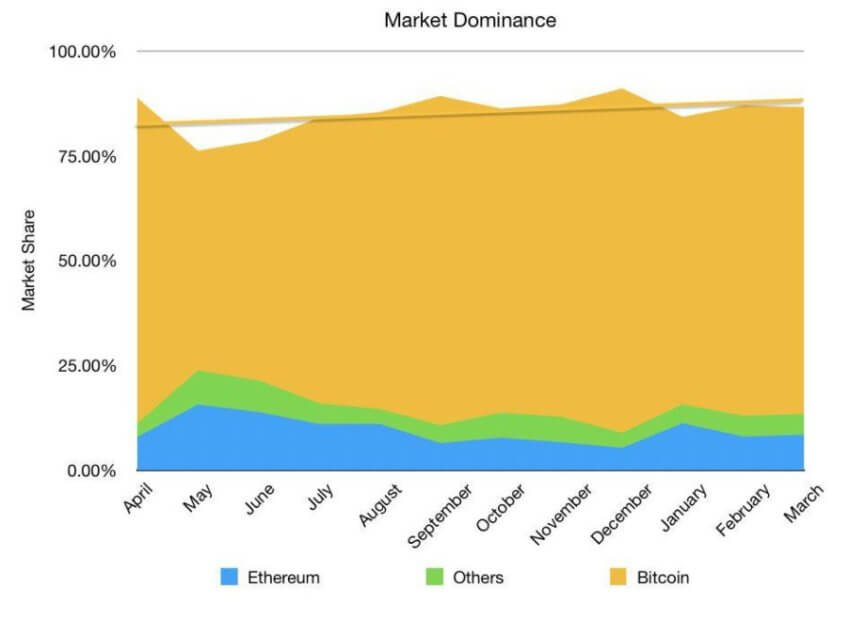 Did not expect: the index of dominance of Bitcoin is 80 percent